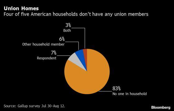 Biden Confronts Decades of Union Decline in Bid to Boost Pay