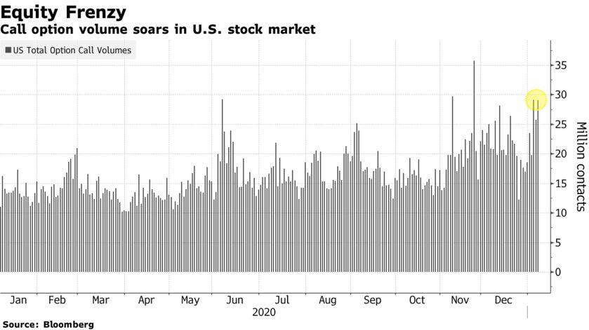 Call option volume soars in U.S. stock market