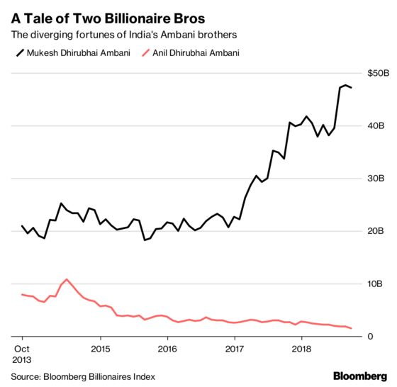 India's Richest Brothers and How They Grew $41 Billion Apart