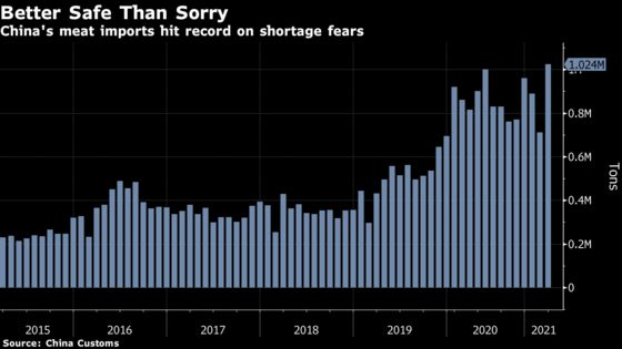Chinese Meat Imports Hit Monthly Record on Domestic Supply Fears