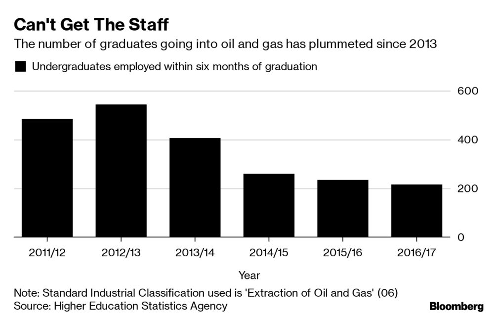 Oil Has a Millennial Problem as Talent Pipeline Trickles - Bloomberg