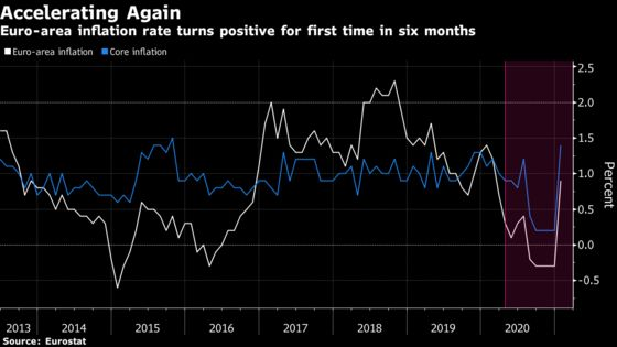 Euro-Area Inflation Jumps as ECB Warns Against Undue Optimism