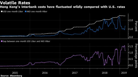 Hong Kong Tightens Liquidity With $192 Million Peg Defense