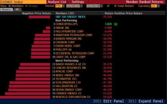 Only One Company in S&P's 500 Energy Index Is Up for the Year