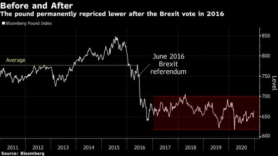 U.K. Investing Class Sounds Warning as Post-Brexit Reality Bites