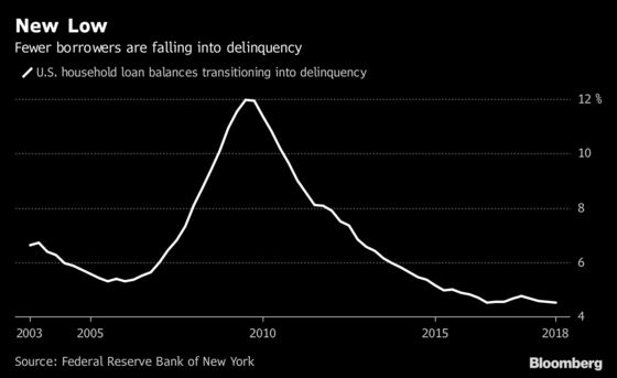 U.S. Household Debt Jumps to $13.3 Trillion While Student Loan Delinquencies Dip