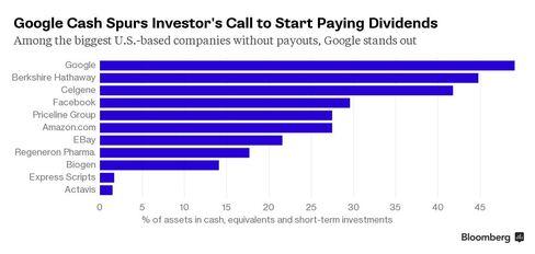 Cash % of assets comparison