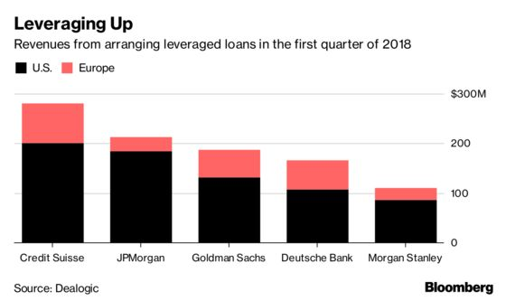 Credit Suisse Gears Up for Next Wave of Leveraged Loan Issuance
