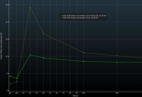 Greece's Yield Curve Today vs Three Months Ago