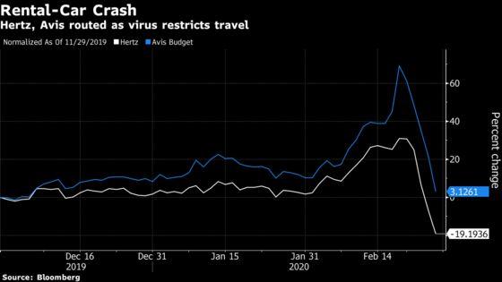 Hertz and Avis Tumble 30% in Three Days on Virus Travel Threat