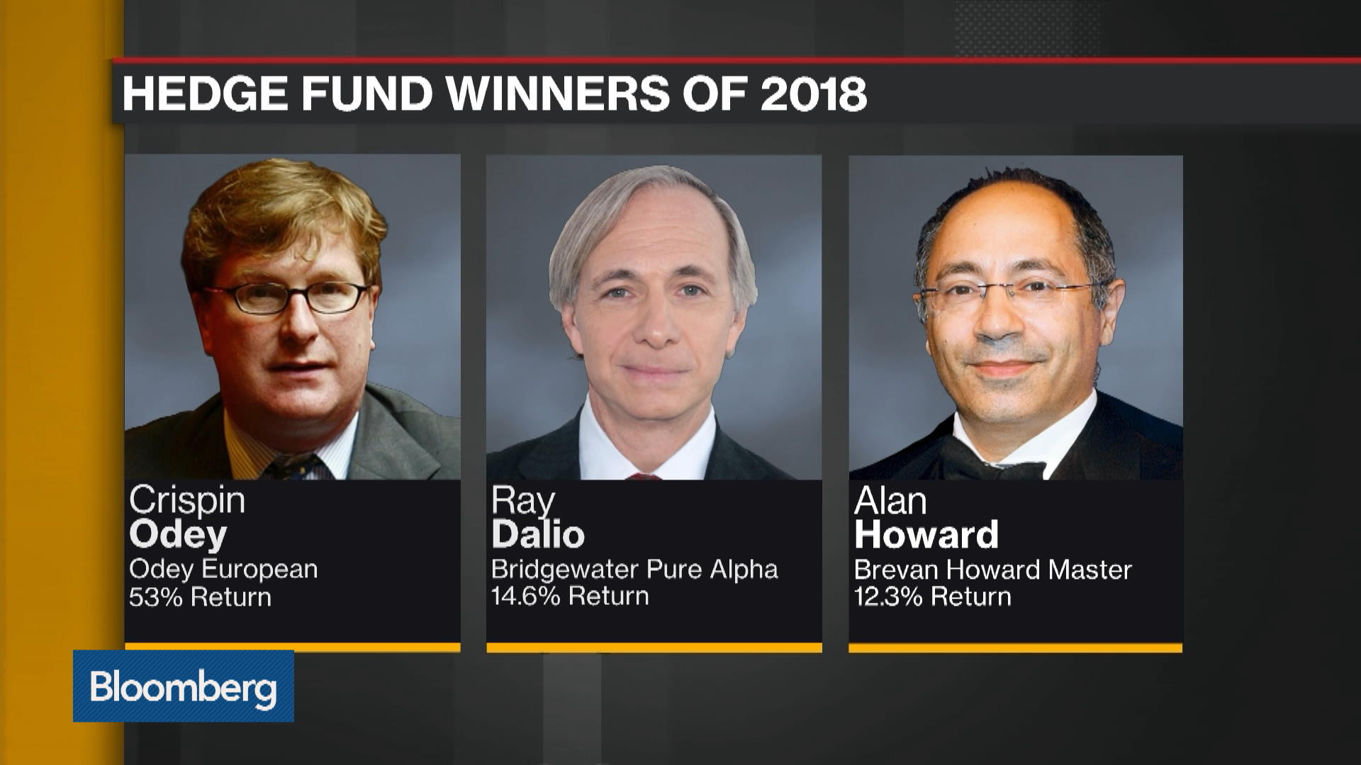 Hedge Fund Winners and Losers in 2018