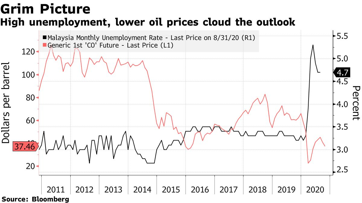High unemployment and lower oil prices cloud the outlook