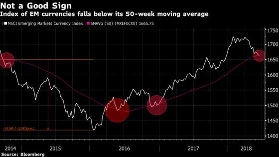 Emerging Markets 'Under Pressure' After Fed Rate Hike: Inside EM