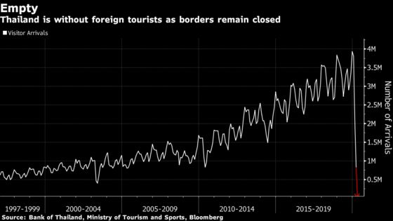 Thailand Had No Foreign Tourists in April After Closing Borders