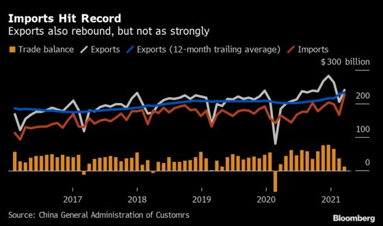 China's Trade Surges as Global Economy Recovers from Pandemic