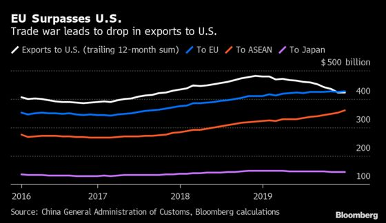China Used the Rest of the World to Cushion Itself From Trump's Tariff Barrage