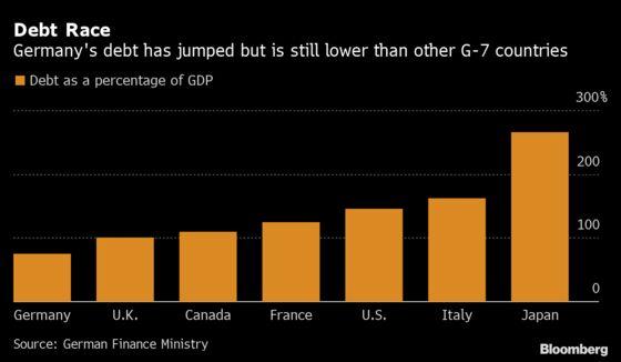 Germany Set to Borrow 96 Billion Euros Next Year in Crisis Fight