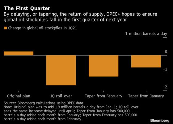OPEC+ Clinches Compromise on Gradual Easing of Output Cuts