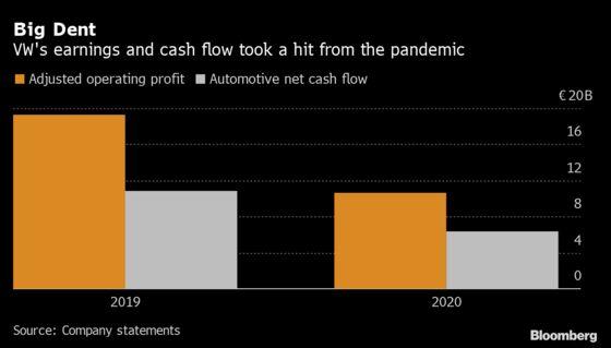 VolkswagenForecasts Profit Improvement as Car Sales Come Roaring Back