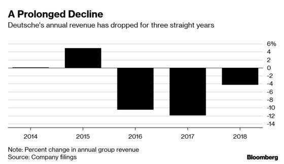 Deutsche Bank Vows to Reverse Revenue Slump, Defying Headwinds