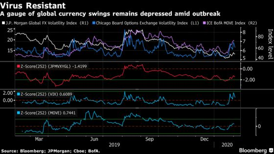 Virus Fears Are Spurring Volatility in Everything But Currencies
