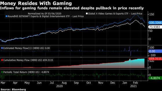 Gaming Funds Fall From Apex as Vaccine Dims Screen Time's Appeal