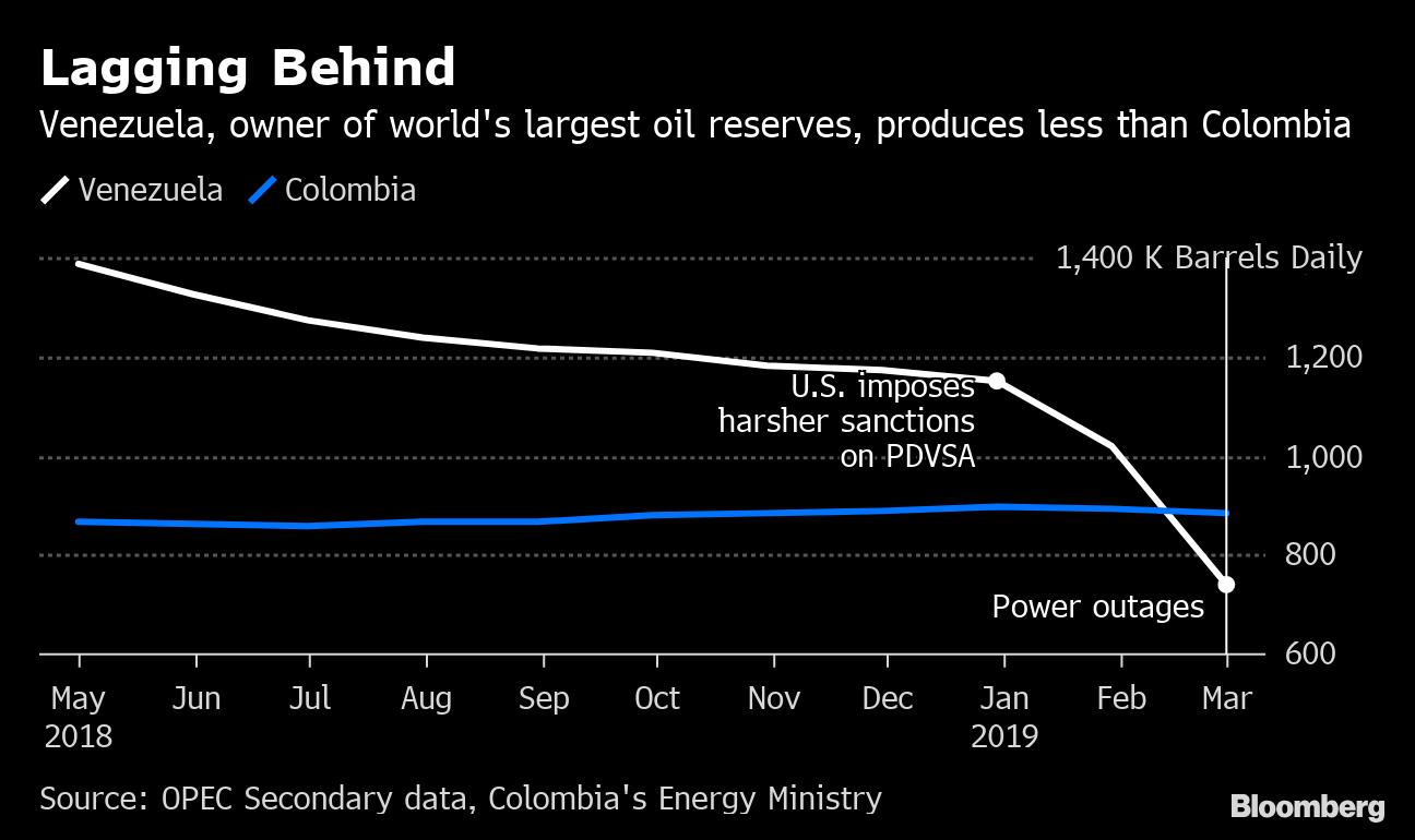 bloomberg venezuela pierdere în greutate