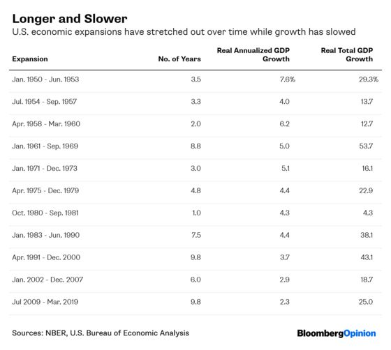 U.S. Expansion May Be Nowhere Near an End