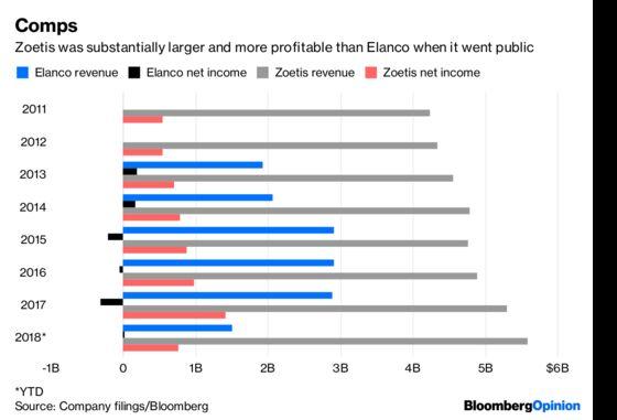 Elanco's IPO Awakens Animal Spirits