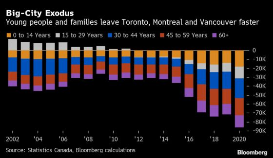 Younger Canadians Moving Away From Big Cities at Record Levels