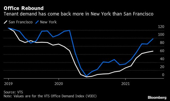 Flex Work Leaves San Francisco Trailing NYC in Office Comeback