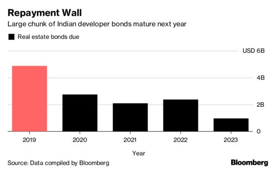 India Property Bond Sales Stall as IL&FS Fuels Default Worry