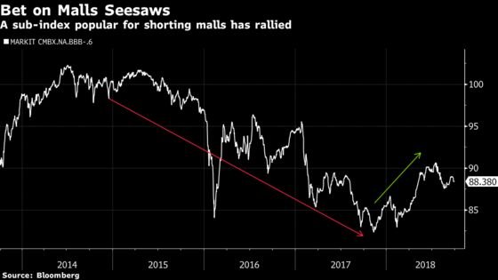 Hedge Funds Burned by Short Trade as America's Malls Refuse to Die