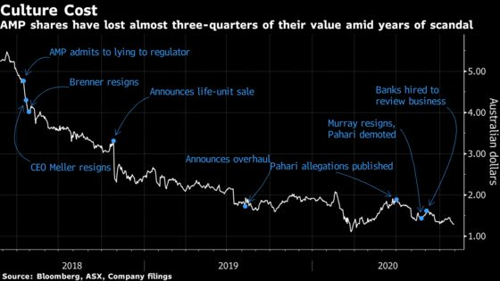 Shares in Scandal-Hit Wealth Manager AMP Jump 21% on Takeover Talks