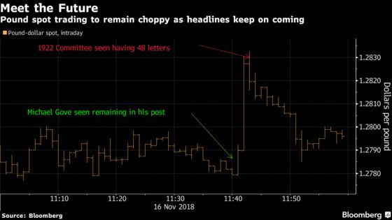 No Sleep for Traders as U.K. Sees Most Turmoil Since Brexit Vote