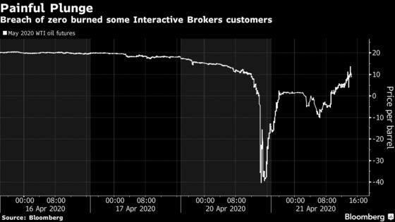 Oil Crash Busted Broker's Computers and Inflicted Big Losses