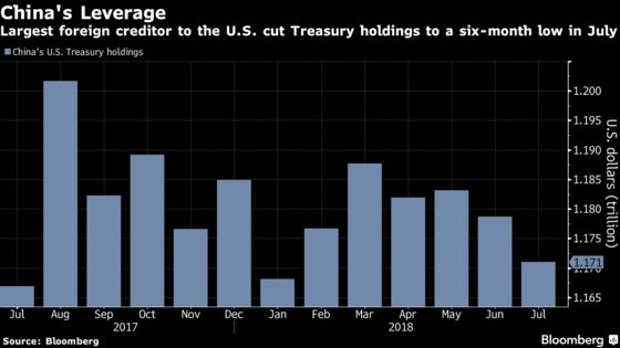 China Cuts U.S. Treasury Holdings as Trade War Intensifies