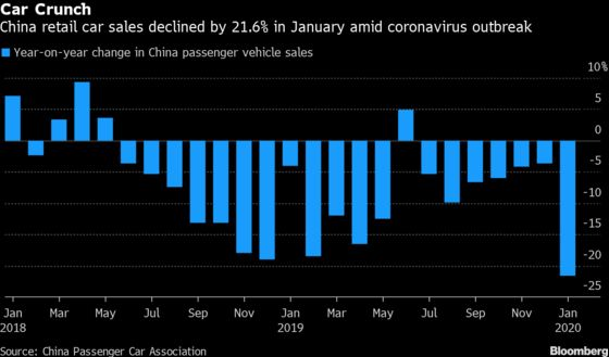 China Car Sales Plunge to Fresh Depths as Virus Spreads