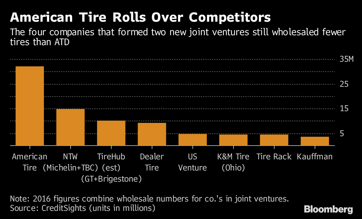 American Tire S Colossal Plunge Disrupts 80 Year Old Sales Model