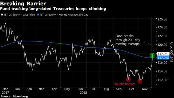 Long-Term Treasury ETF Surgesas the Yield Curve Flattens