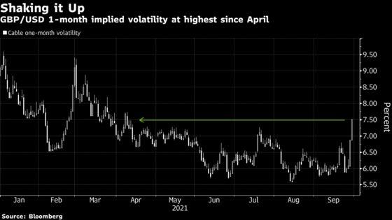 Risk of 'Truly Unpredictable' Pound Feeds U.K. Market Angst