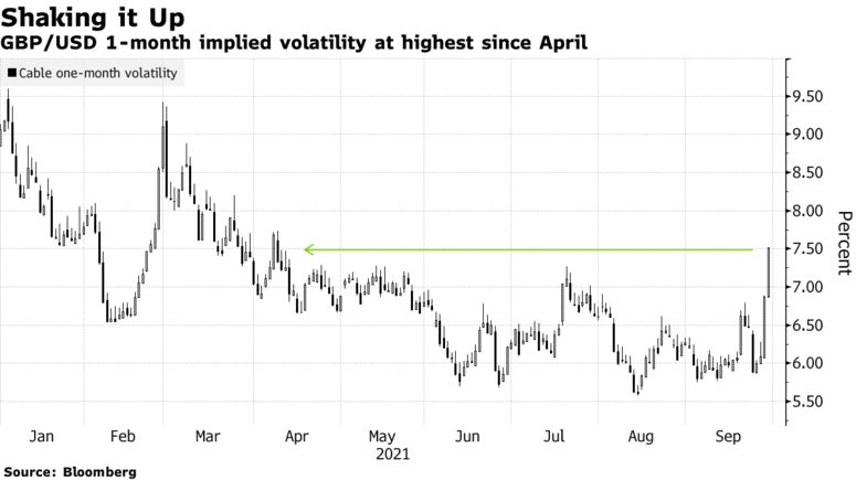 GBP/USD 1-month implied volatility at highest since April