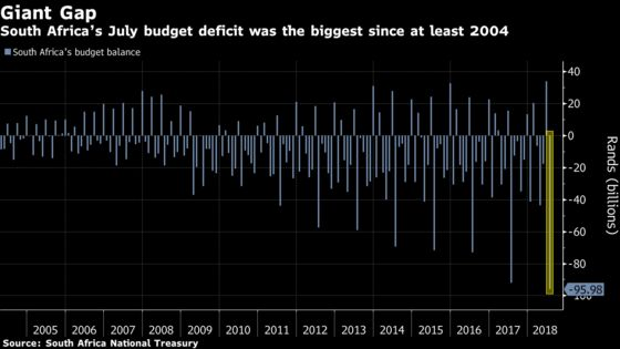 South Africa Budget Gap Is Biggest in at Least 14 Years in July
