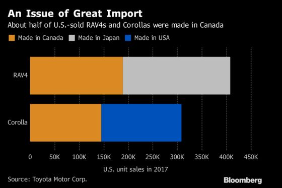 Nafta Deal Could Be Relief for Canada Exports of Toyota, Honda