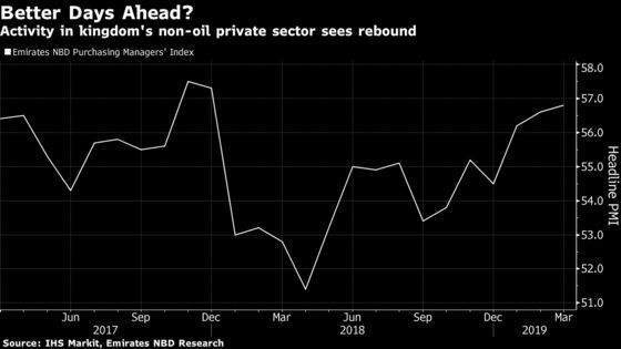 Saudi Arabia's Economy Is Starting to Show More Signs of Life
