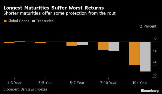 Global Bonds Are Suffering the Worst Start to a Year Since 2013