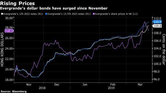 Evergrande Founder's $1 Billion Bet on Firm's Bonds Pays Off