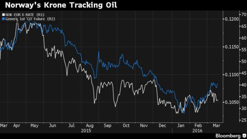 Norway's currency has declined against the euro as the price of oil has tumbled.