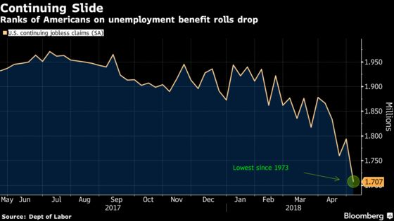 U.S. Jobless Claims Increase While Remaining Near 48-Year Low