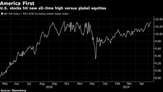 'America First' Is Back as U.S. Stocks Near Record Versus Globe